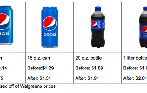 New Seattle Tax on Sugary Drinks Sparks Several Opinions